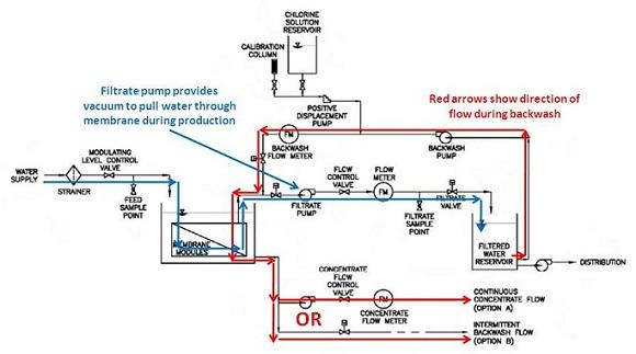 Vacuum Pump System Design : Ultrafiltration system diagram wiring images